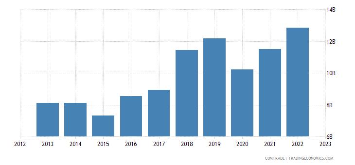 singapore imports france