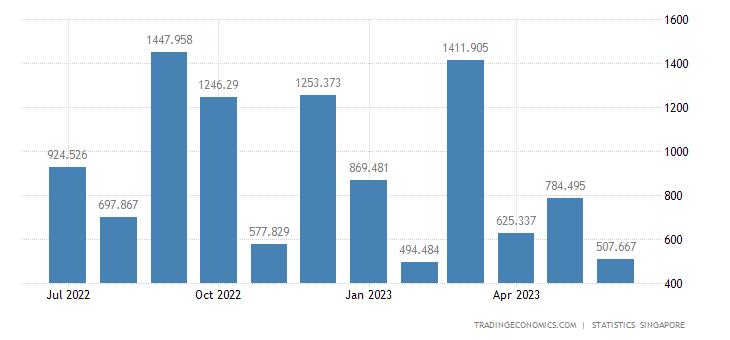 Singapore Imports from Australia