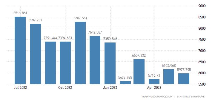 Singapore Imports from China