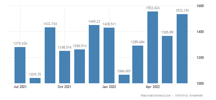 Singapore Imports from France
