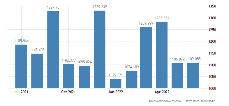 Singapore Imports from Germany