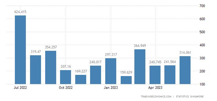 Singapore Imports from Hong Kong