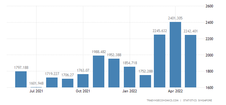 Singapore Imports from Indonesia