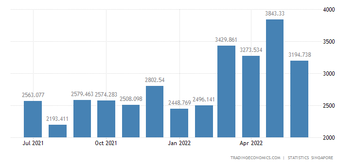 Singapore Imports from Japan