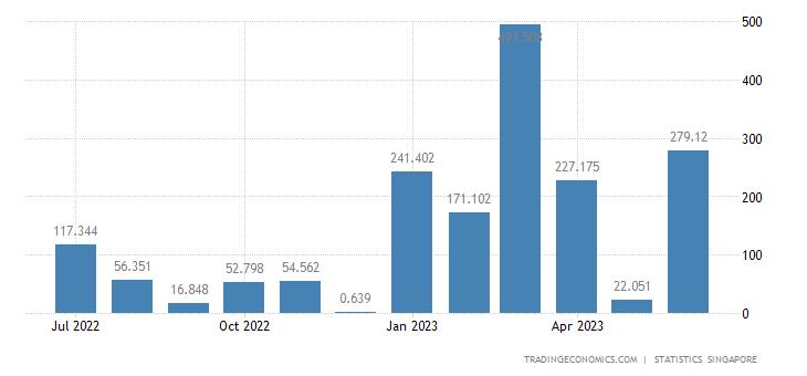 Singapore Imports from Kuwait
