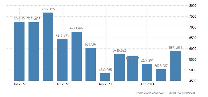 Singapore Imports from Malaysia