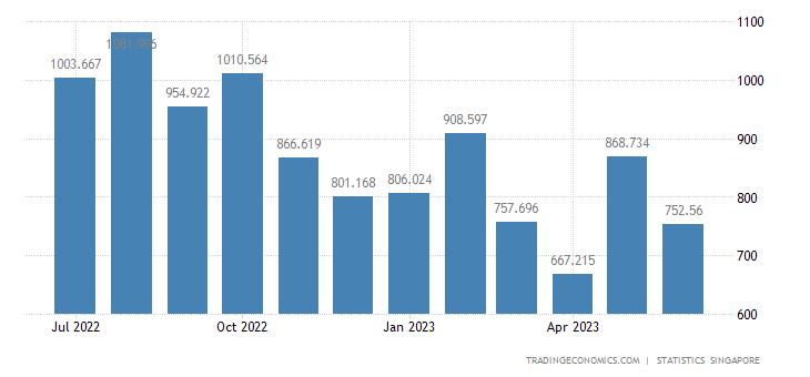 Singapore Imports from Saudi Arabia