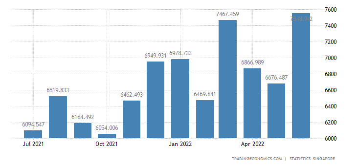 Singapore Imports from Taiwan