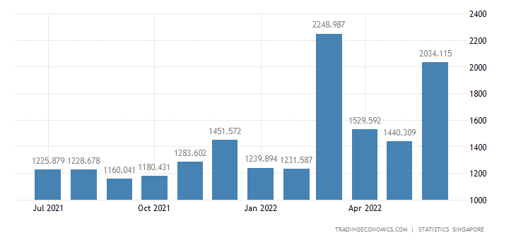 Singapore Imports from Thailand