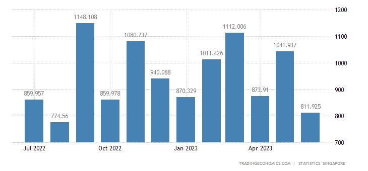 Singapore Imports from United Kingdom