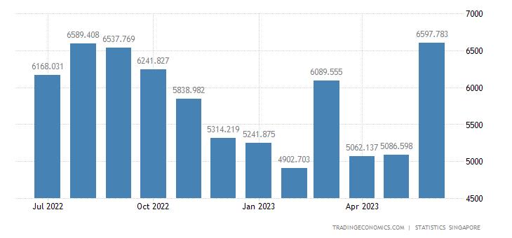 Singapore Imports from United States