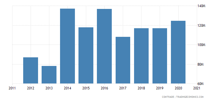 singapore imports ghana