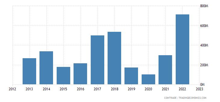 singapore imports greece