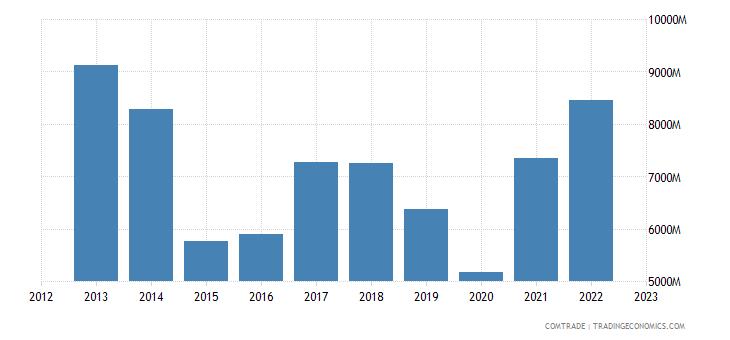 singapore imports india