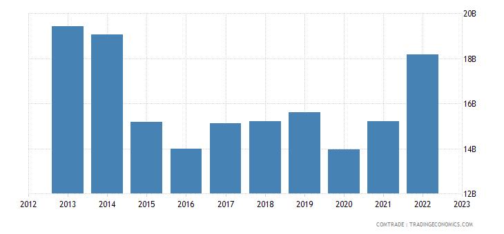 singapore imports indonesia