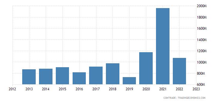 singapore imports ireland