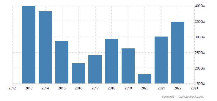 singapore imports iron steel