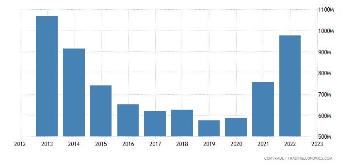 singapore imports israel