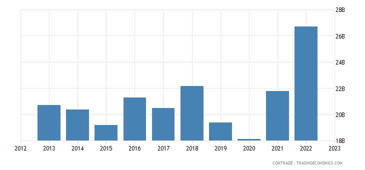 singapore imports japan