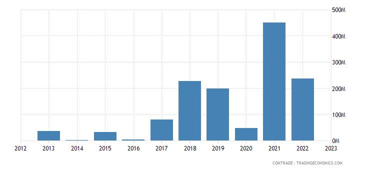 singapore imports kazakhstan