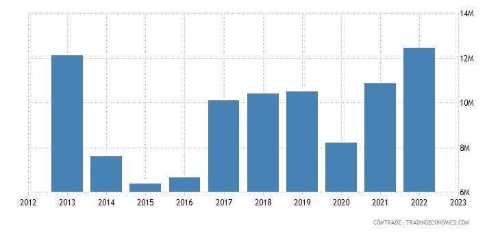 singapore imports kenya