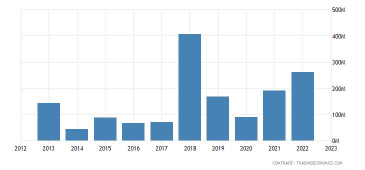 singapore imports lithuania