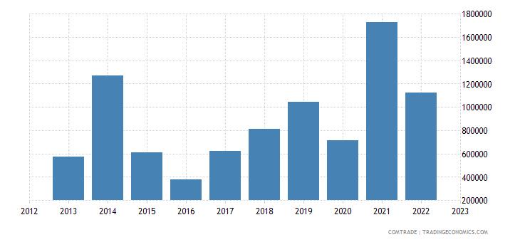 singapore imports macedonia