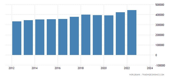 singapore imports merchandise customs constant us$ millions wb data