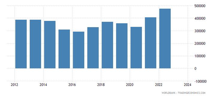 singapore imports merchandise customs current us$ millions seas adj  wb data