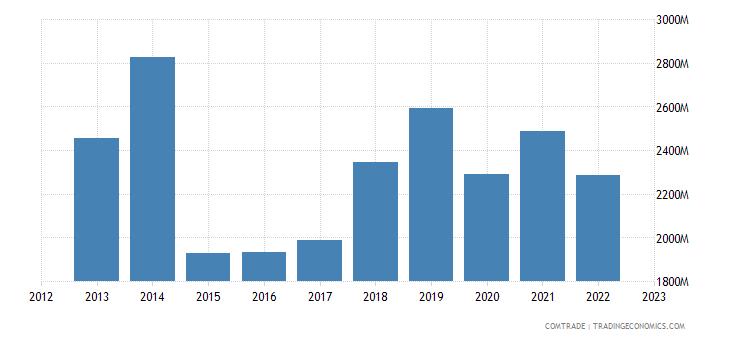 singapore imports mexico