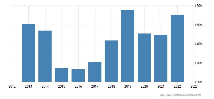 singapore imports morocco