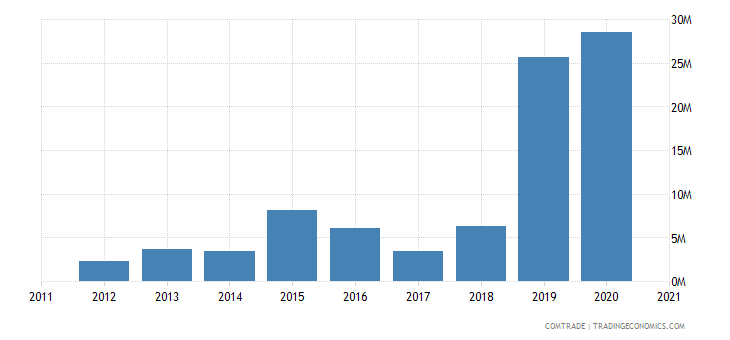 singapore imports mozambique