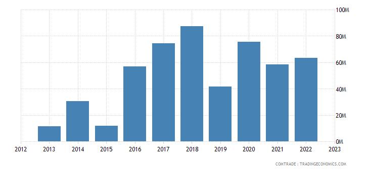 singapore imports namibia