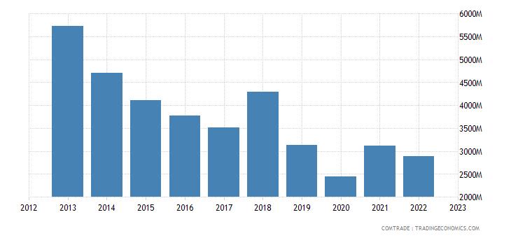 singapore imports netherlands
