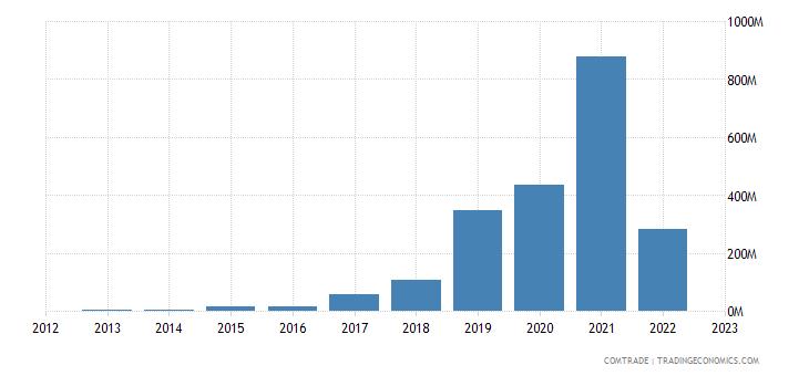 singapore imports nigeria