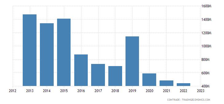 singapore imports norway