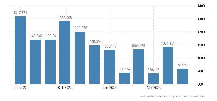 Singapore Imports of Automatic Data-processing Machines & U