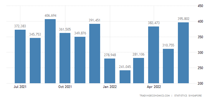 Singapore Imports of Beverages