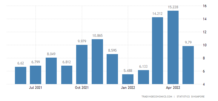 Singapore Imports of Coal, Coke & Briquettes