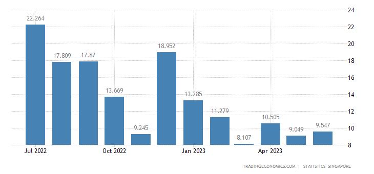 Singapore Imports of Coal Coke & Briquettes