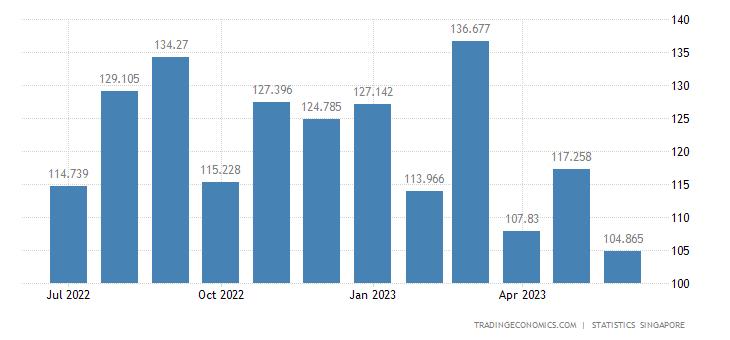 Singapore Imports of Coffee, Tea, Cocoa, Spices & Manufactu
