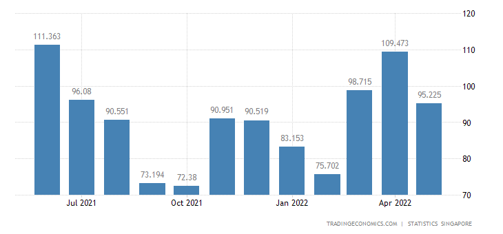 Singapore Imports of Crude Fertilizers & Minerals