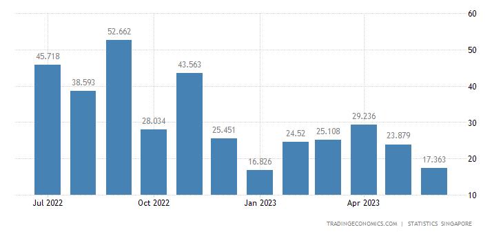 Singapore Imports of Crude Rubber