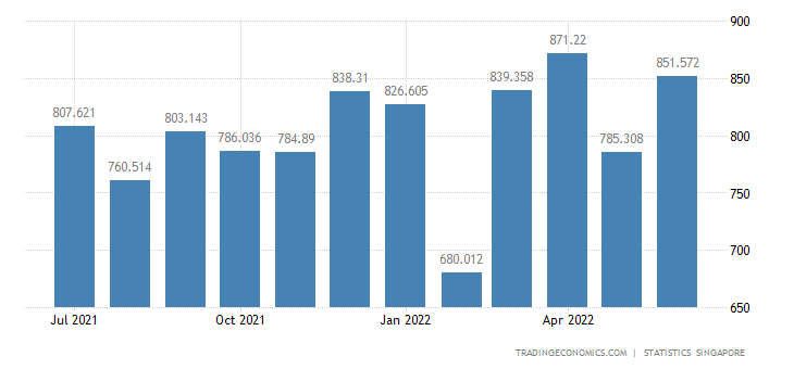 Singapore Imports of Electrical Apparatus