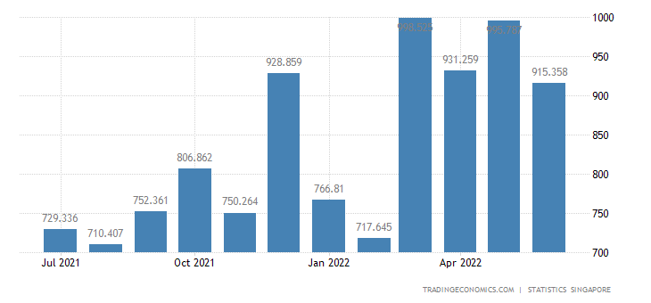 Singapore Imports of Electrical Machinery & Apparatus Nes