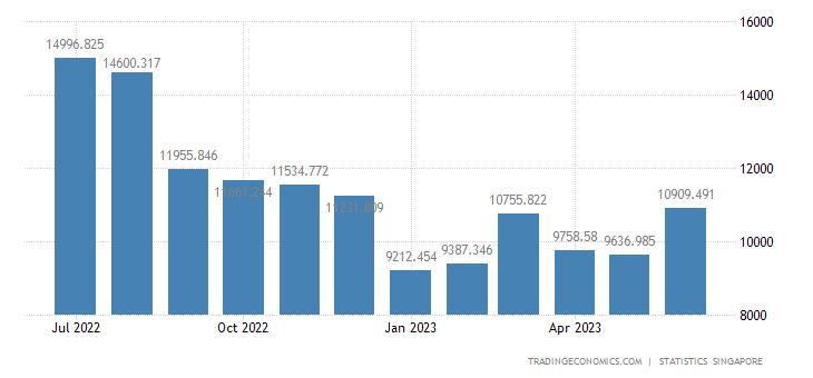 Singapore Imports of Electronics