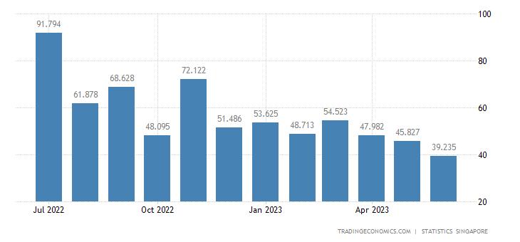 Singapore Imports of Fixed Vegetable Fats & Oils Crude Refi