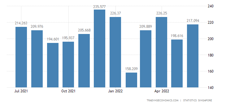 Singapore Imports of Fruits Nuts & Vegetables