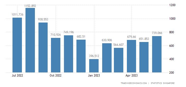 Singapore Imports of Gas