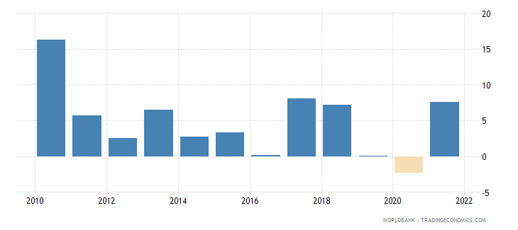 singapore imports of goods and services annual percent growth wb data